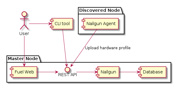 OpenStack Docs: Fuel Architecture